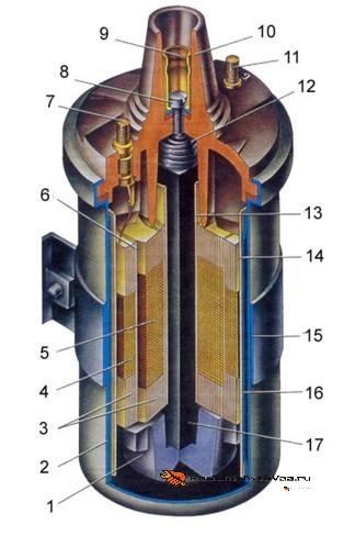 Конструкция катушки ваз
