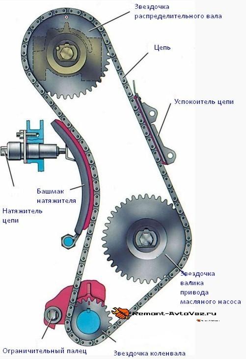 Схема ГРМ ВАЗ 2105