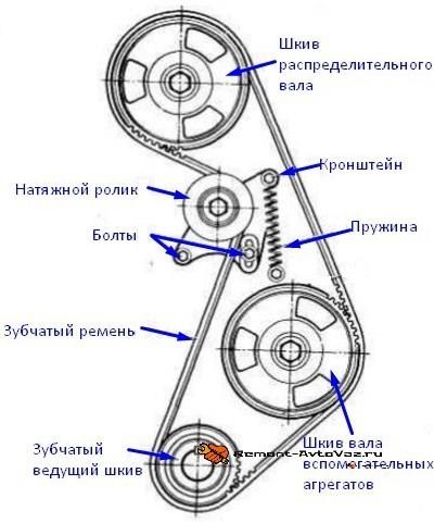 Схематическое изображение грм 2105 с ременным приводом