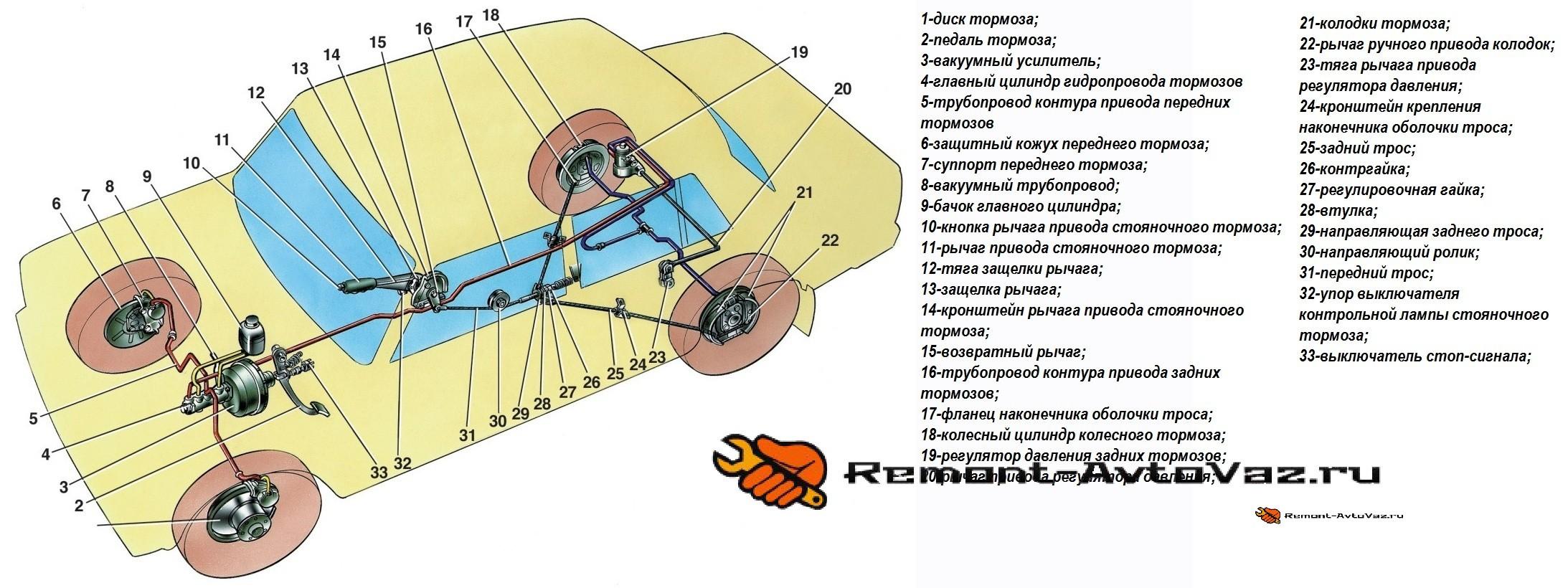 Схема тормозной системы Жигулей 2107