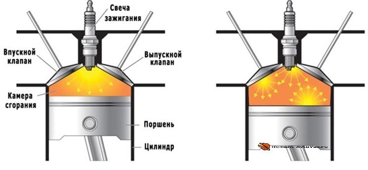 Нормальное и детонационное сгорание топлива