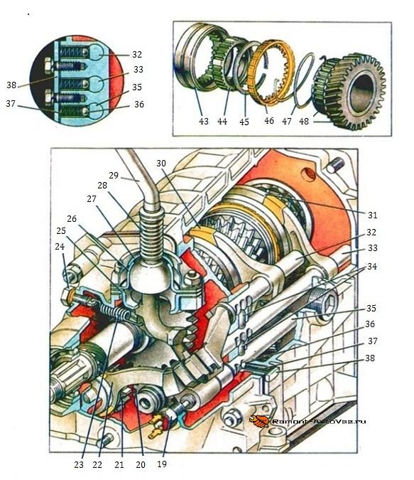Схема коробки Ваз-2105