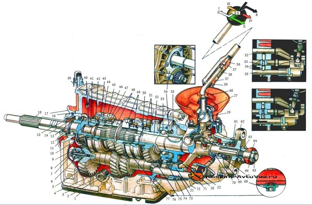 Схема коробки передач автомобиля Ваз-2105