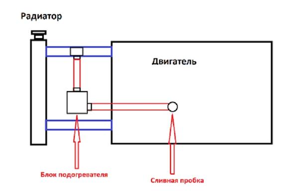 Схема установки подогревателя Ваз