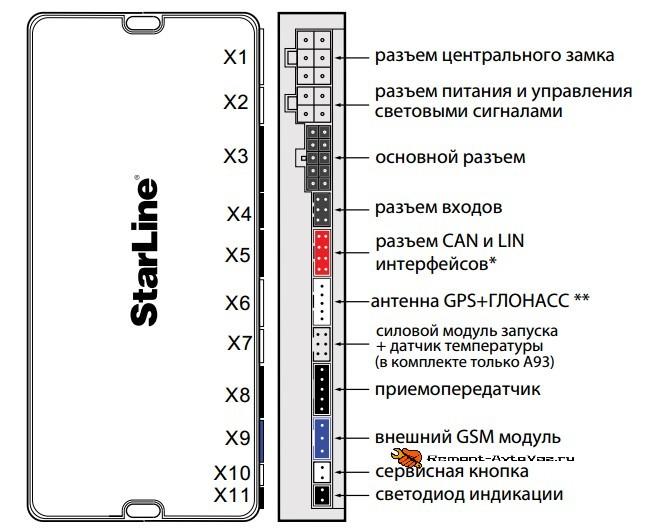 Сигнализация разъемы Старлайн а93