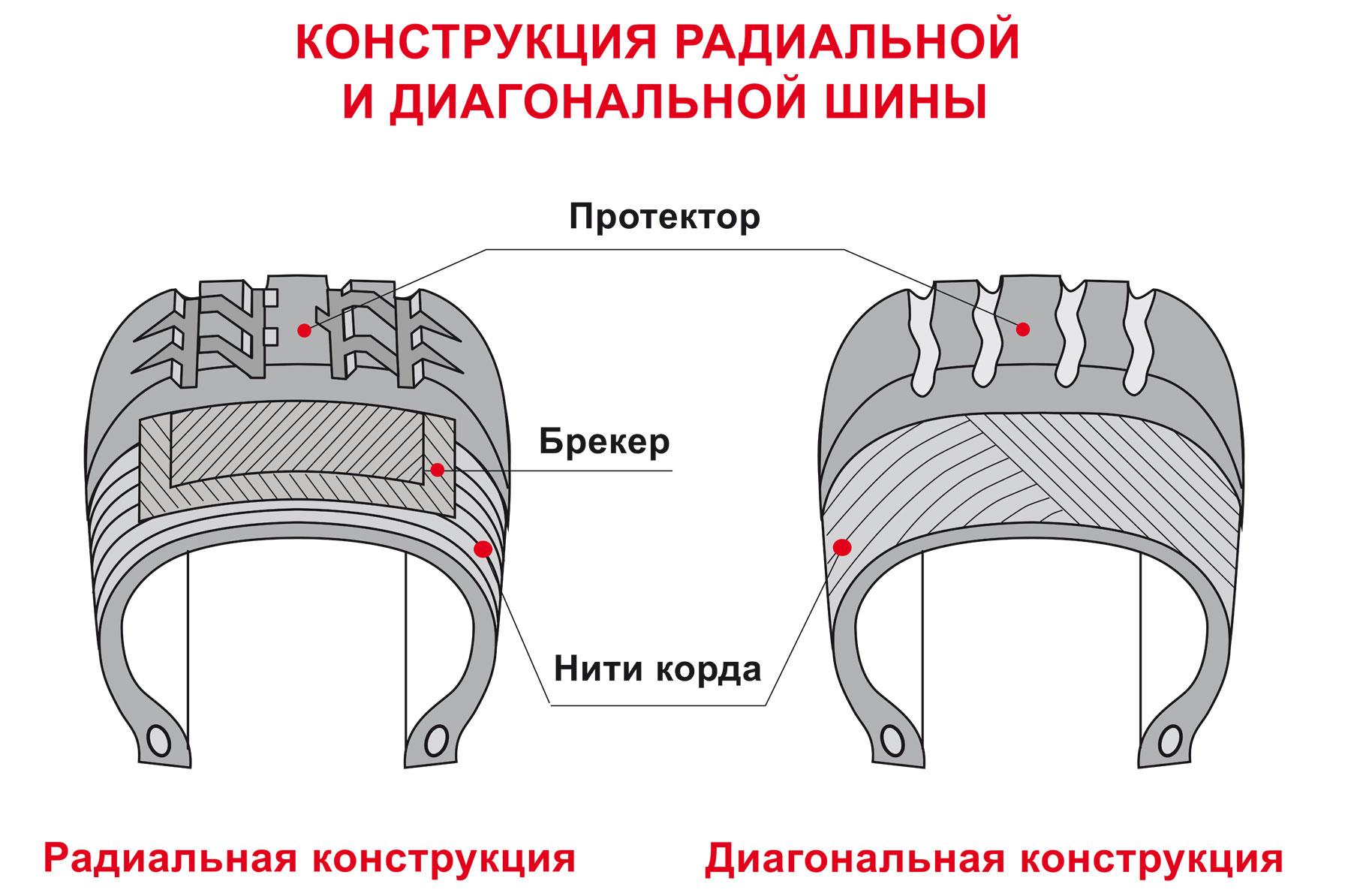 Маркировка конструкции шин