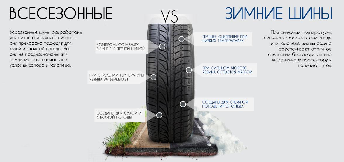 Всесезонная против зимней шины