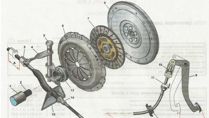 142 e1543994307296 - Тугая педаль сцепления лада гранта