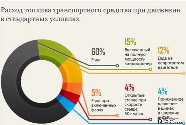 Статистика потребления горючего Lada Vesta SW