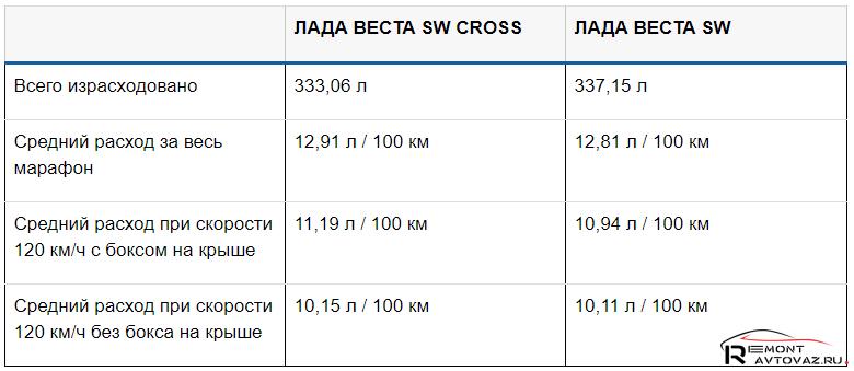 Статистика потребления горючего Lada Vesta SW, Lada Vesta SW Cross
