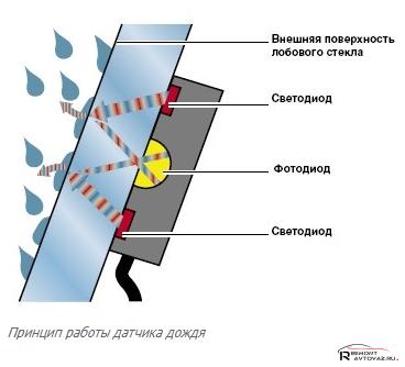 Как работает датчик дождя на Лада Веста